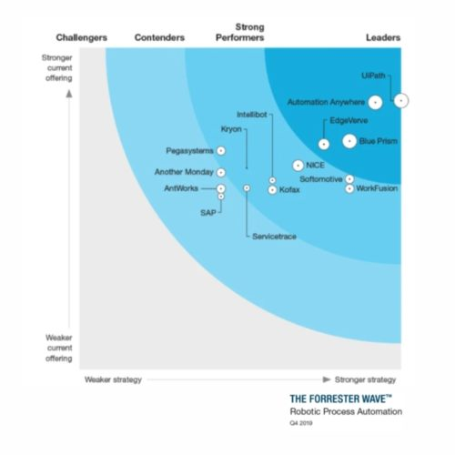 ui-path-credential-forrester